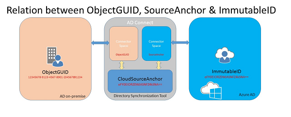 relation-between-objectguid-sourceanchor-immutableid