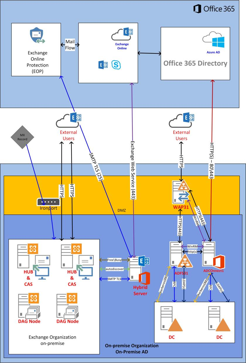 Autodiscover within Office 365 Hybrid (Design