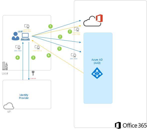 Exchange & Office 365 blog